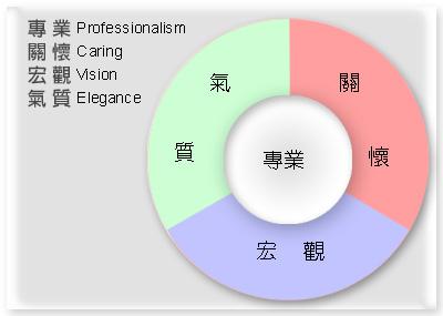 專業、關懷、宏觀、氣質